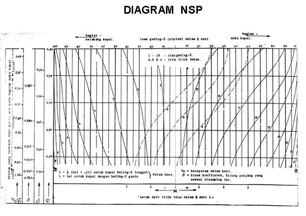 menggambar lines plan